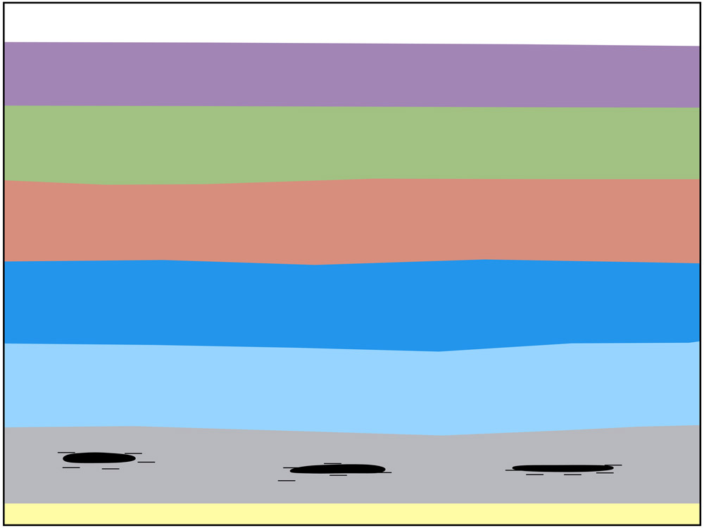 <span class='figure-reader-id'>Stage 6</span> The pieces of sediment were pressed together and formed <strong>sedimentary rocks.</strong>