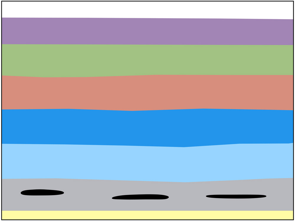 <span class='figure-reader-id'>Stage 7</span> As decayed plants and animals became trapped in the sedimentary layers, heat and the weight of the sediments pressed them into material, which millions of years later transformed them into <strong>fossil fuels</strong> (petroleum, natural gas, and coal).