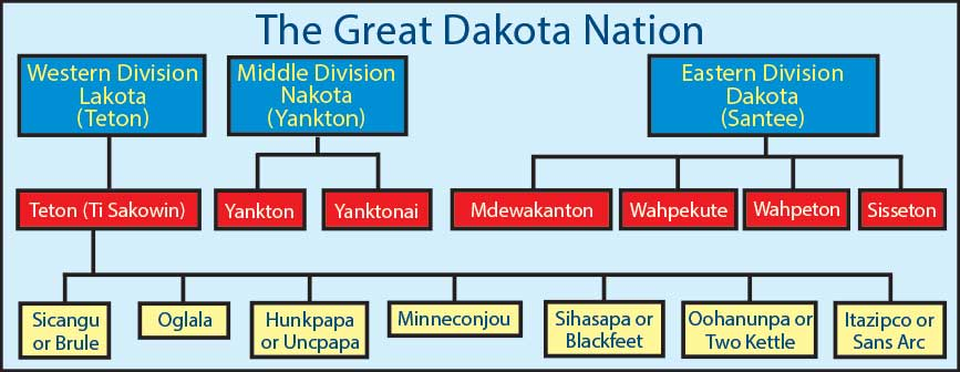Divisions of the Great Dakota Nation.
