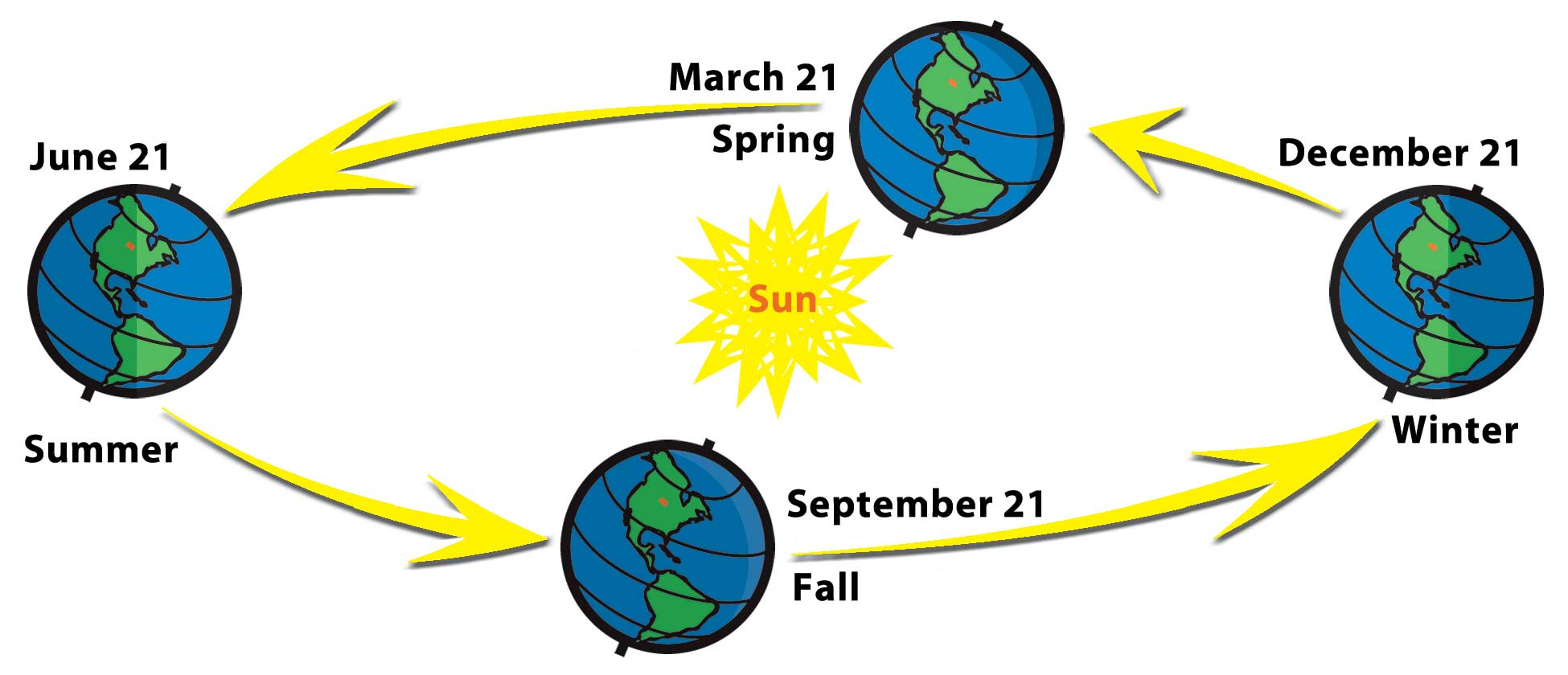 Diagram of the Seasons