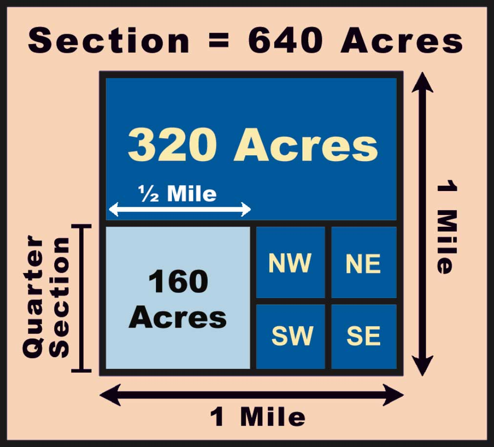 Figure 46. A section of land