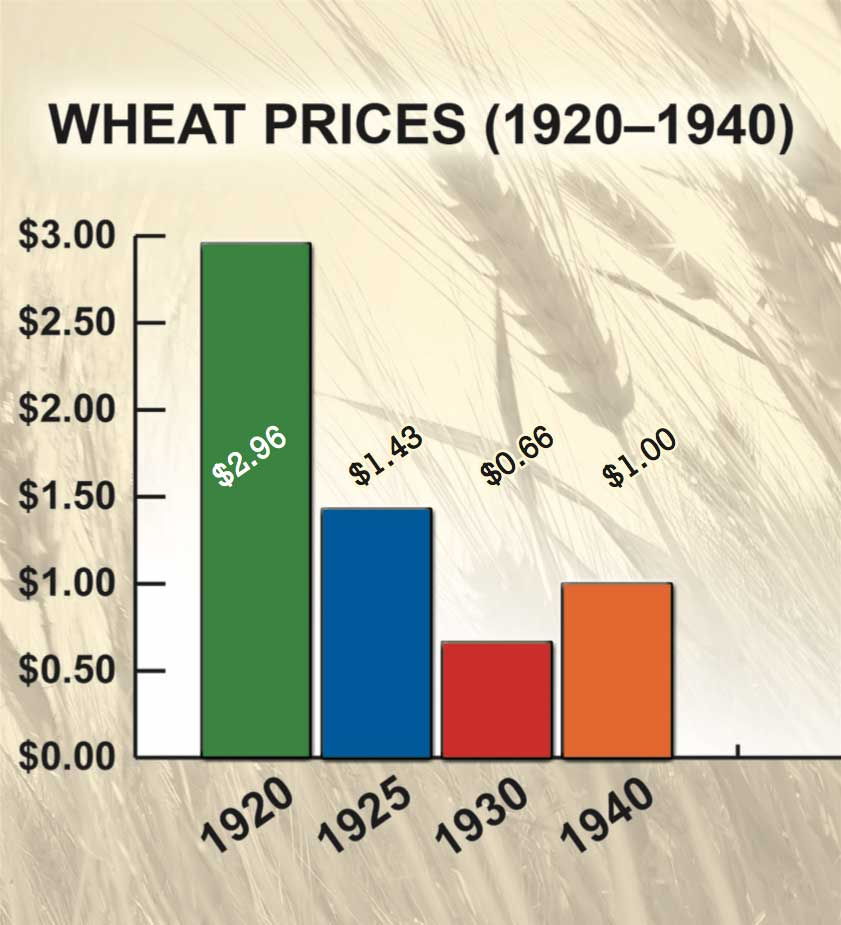 Figure 48. Wheat Prices, 1920–1940