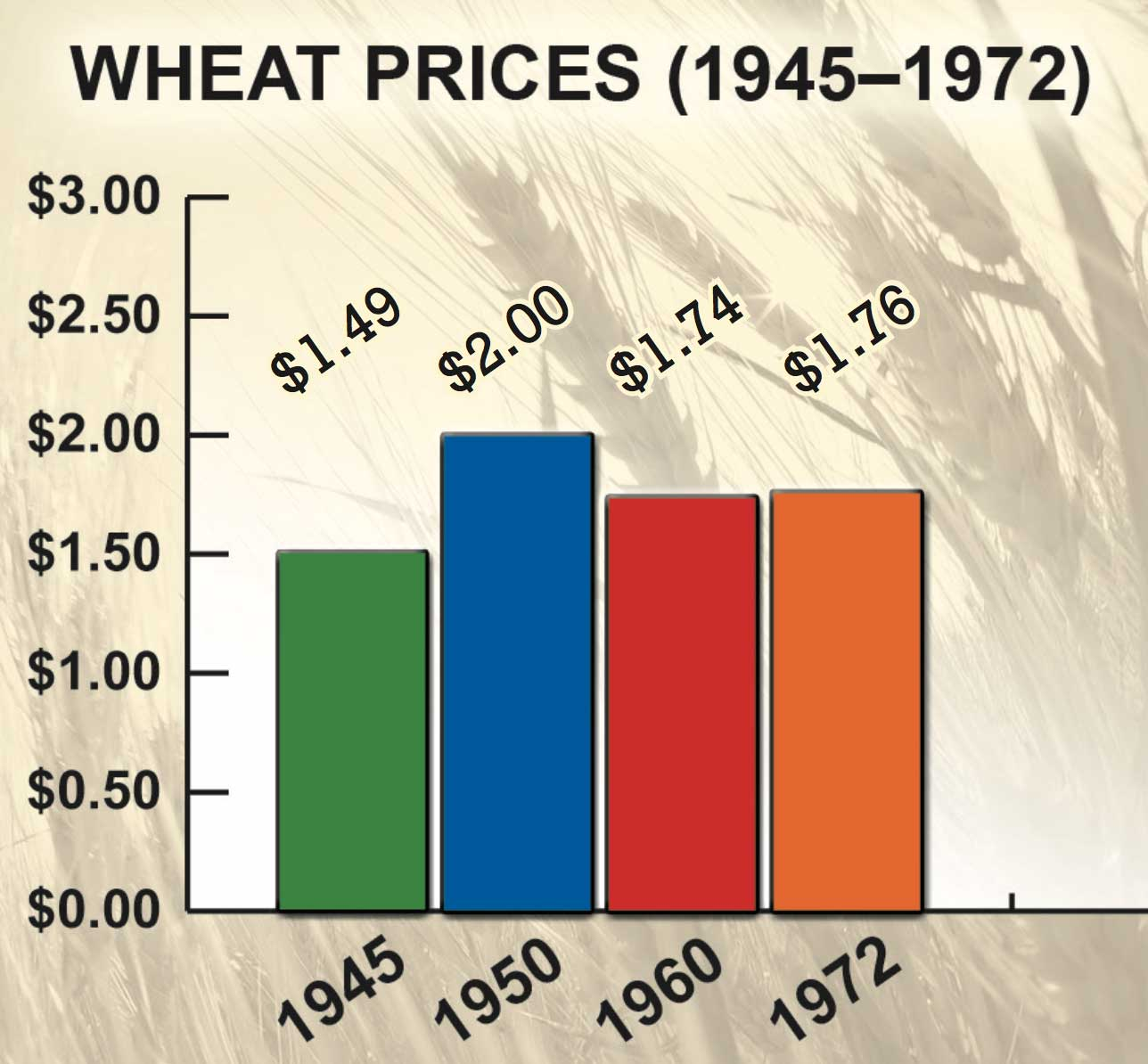 Figure 55. Wheat Prices, 1945–1972