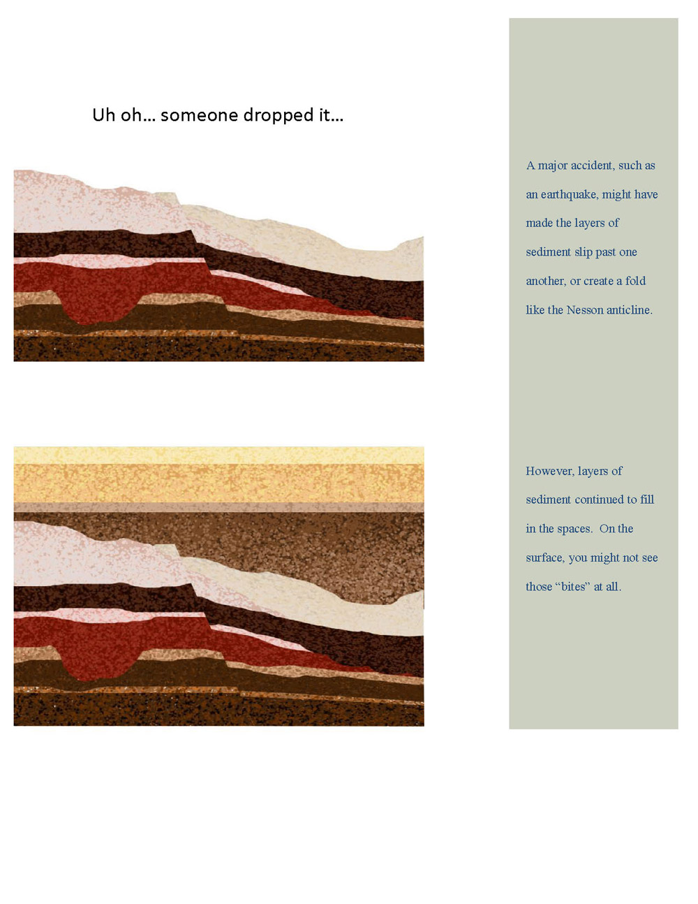 "These images show us how formations were deposited. It wasn't always an even process. Sometimes a geologic ""accident"" such as a shift in the earth's crust, might create a ""bite"" or depression that would be filled in by other layers of sediment. By knowing the composition of each layer, geologists can determine which layer settled to a lower point."