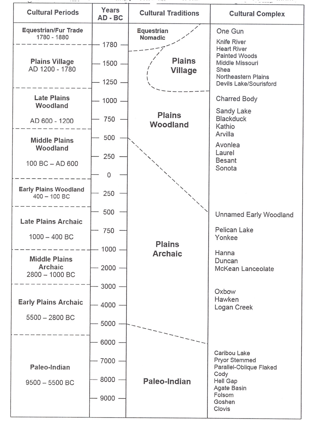 Archaeological chart