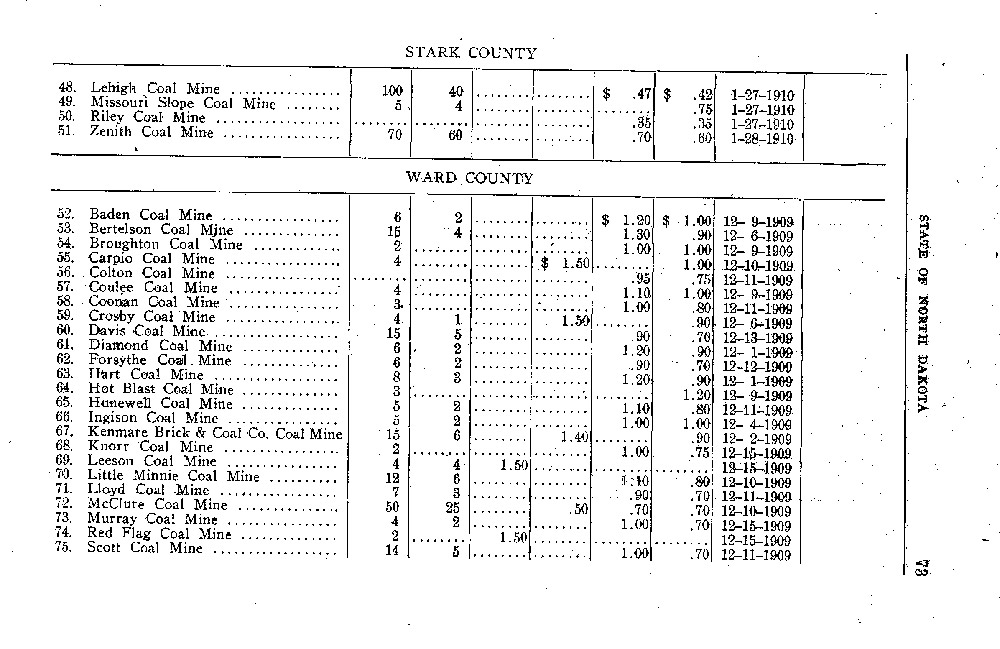 This chart, composed by the state engineer, shows the number of men employed in each state inspected mine and the wages they earned in 1910.