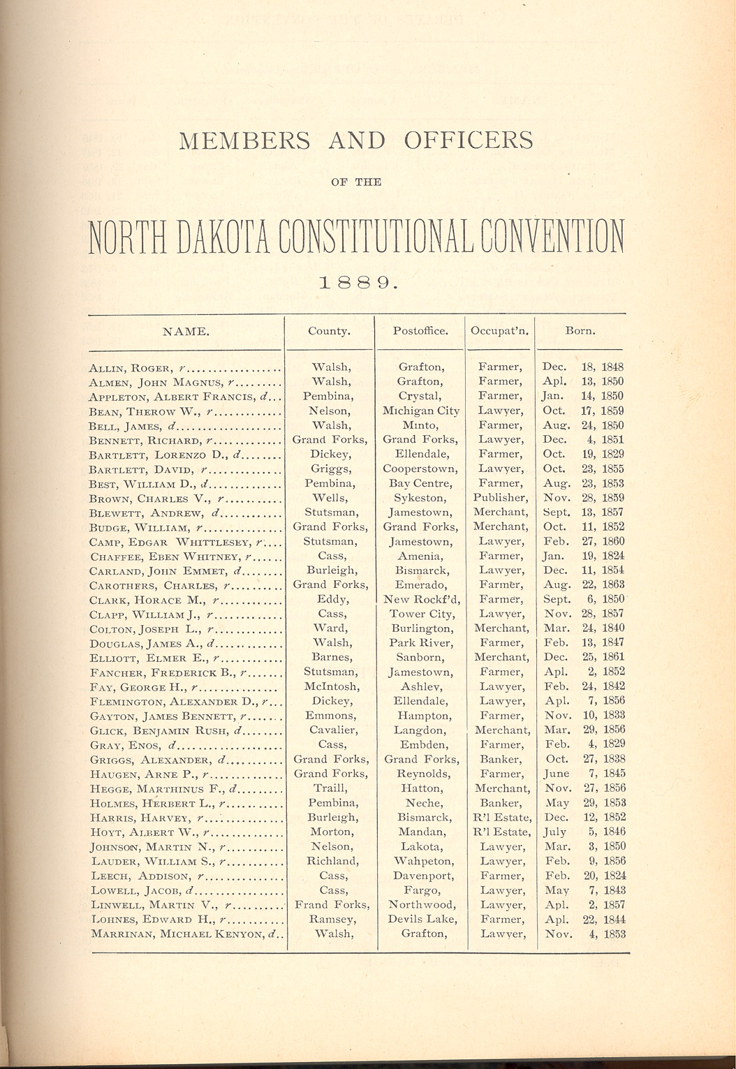The delegates to the state constitutional convention met on July 4, 1889 to write a constitution for the new state. The delegates were farmers, businessmen, and lawyers. They debated each question carefully before deciding on the wording of each article of the constitution.