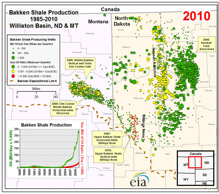 Bakken Well sites