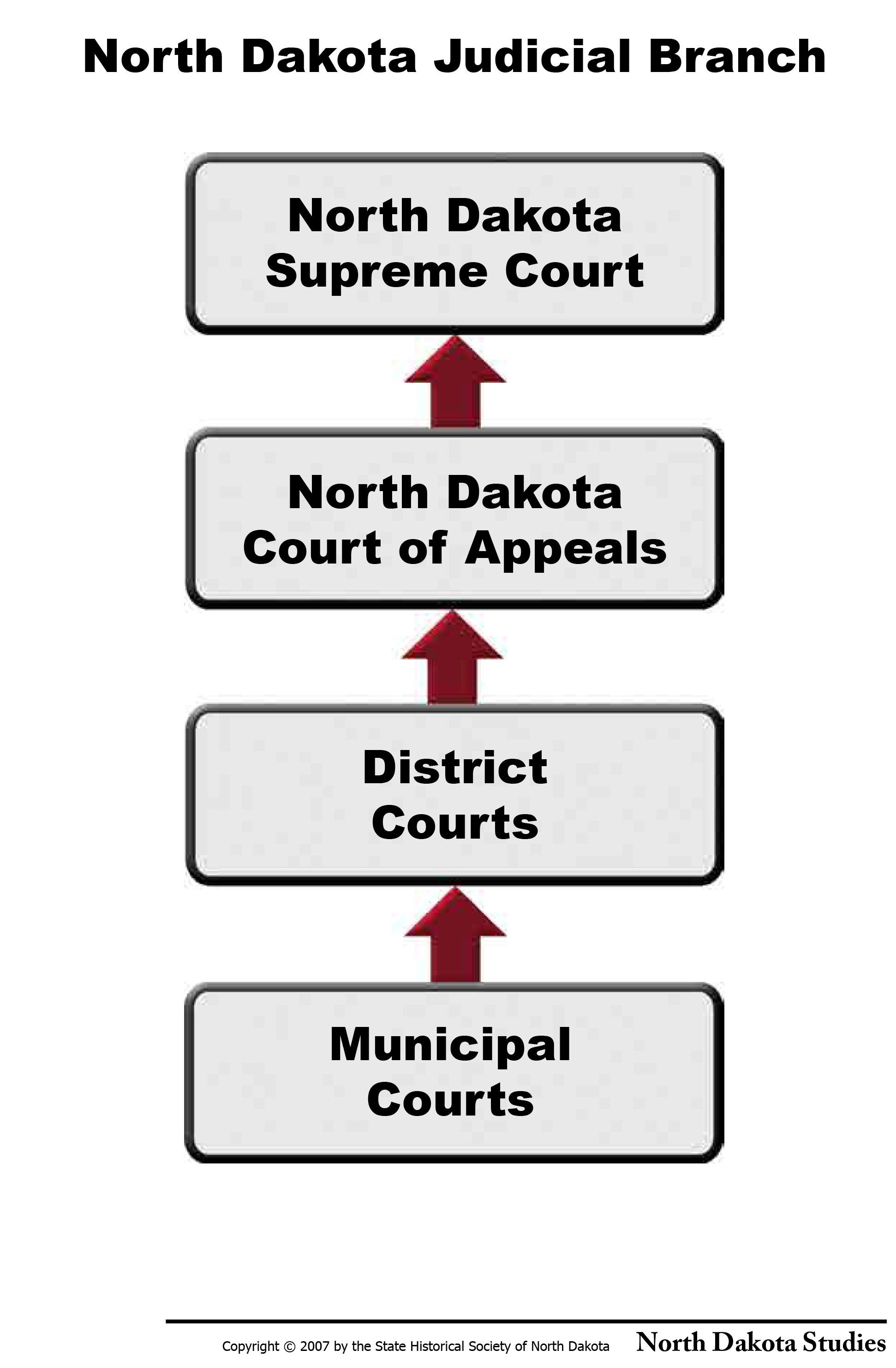 Citizenship North Dakota Studies