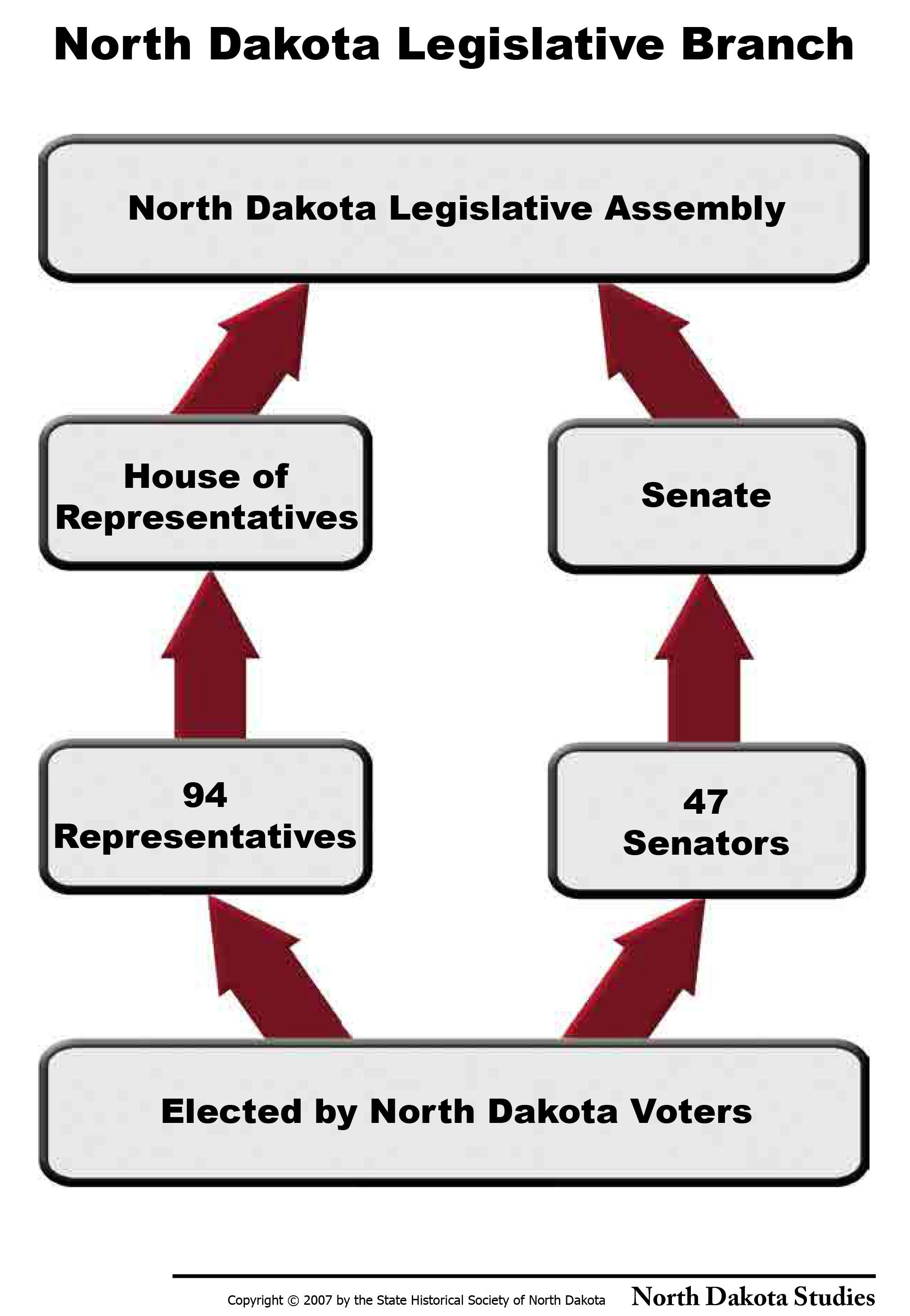 ND Legislative Branch flowchart